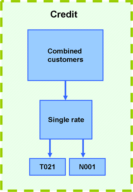 Combined meter connection