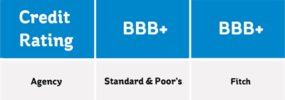 NIE networks' credit ratings: Standard & Poor's BBB+, Fitch BBB+