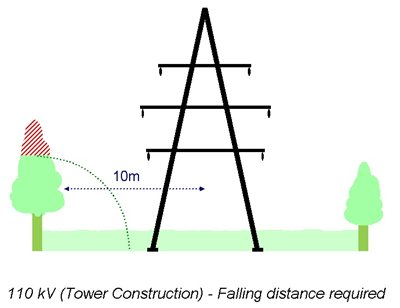 Tree Cutting Clearance - 110 kV (Tower Construction)